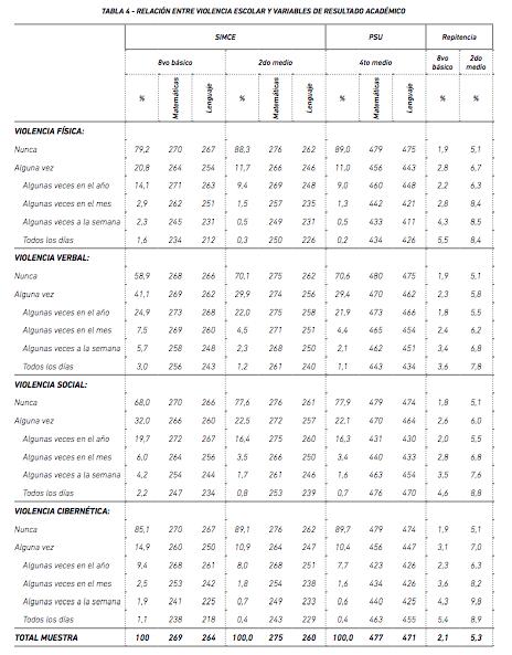Desigualdad de Ingreso, Violencia Escolar y Rendimiento Escolar